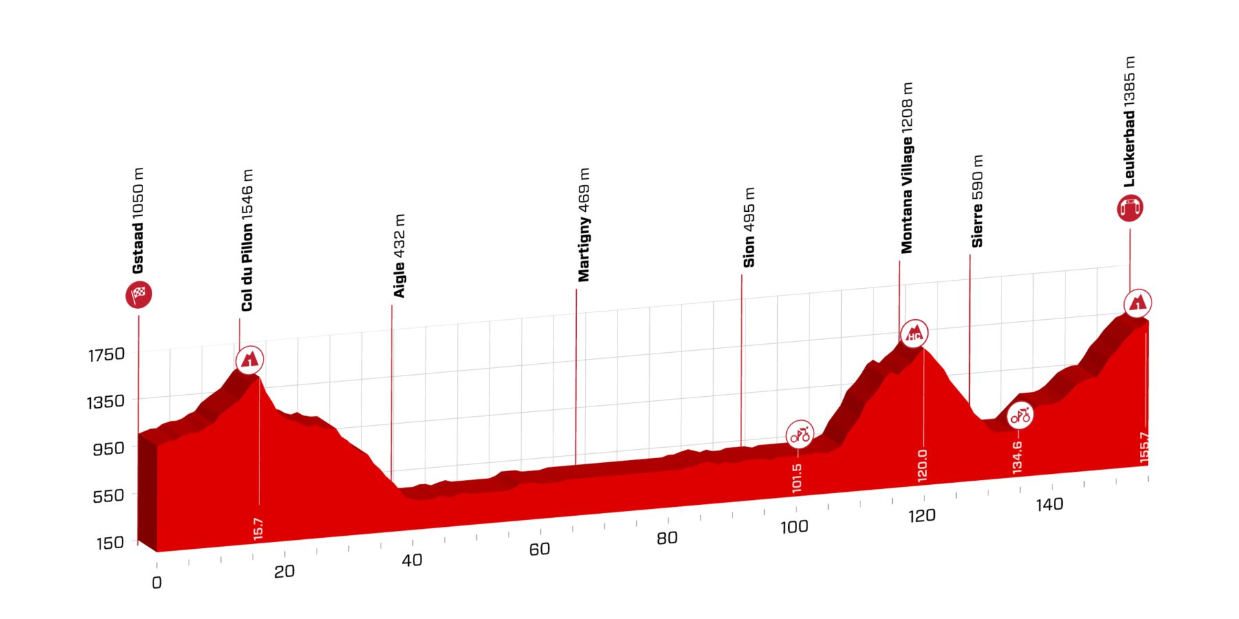 Gstaad – Leukerbad. 155 kms.