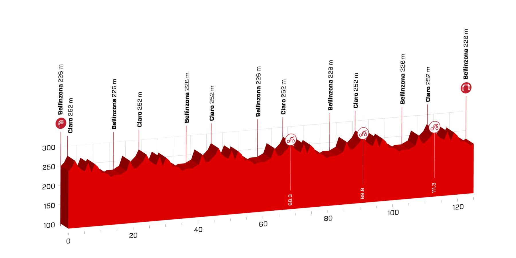 Circuito Bellinzona. 123 kms.