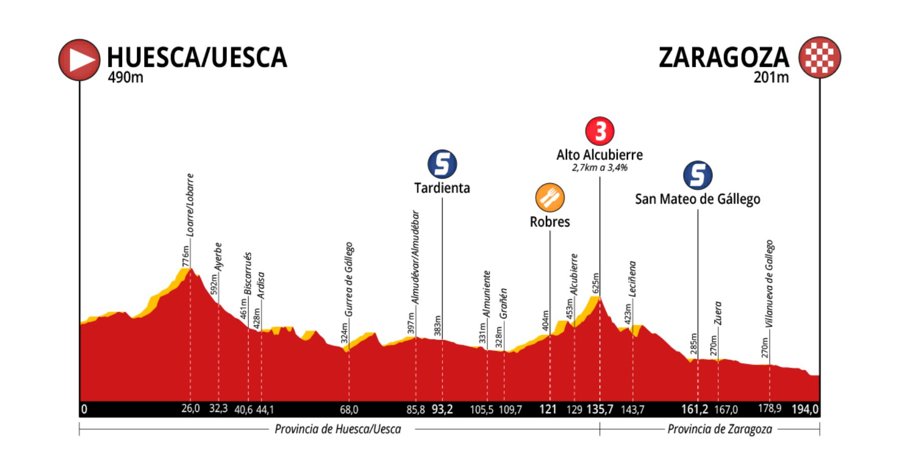 Huesca – Zaragoza. 196 kms.