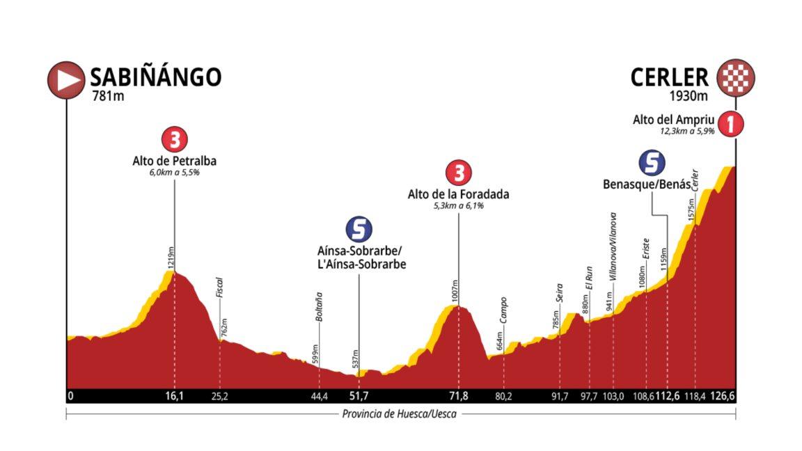 Sabiñánigo – Cerler. 126 kms.