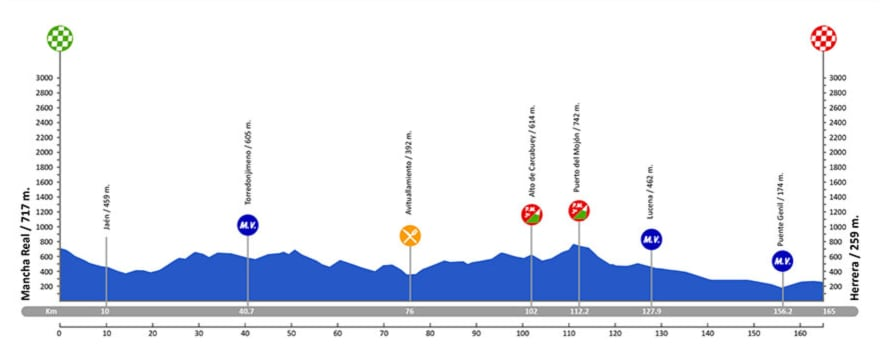 Mancha Real – Herrera. 165,1 kms.