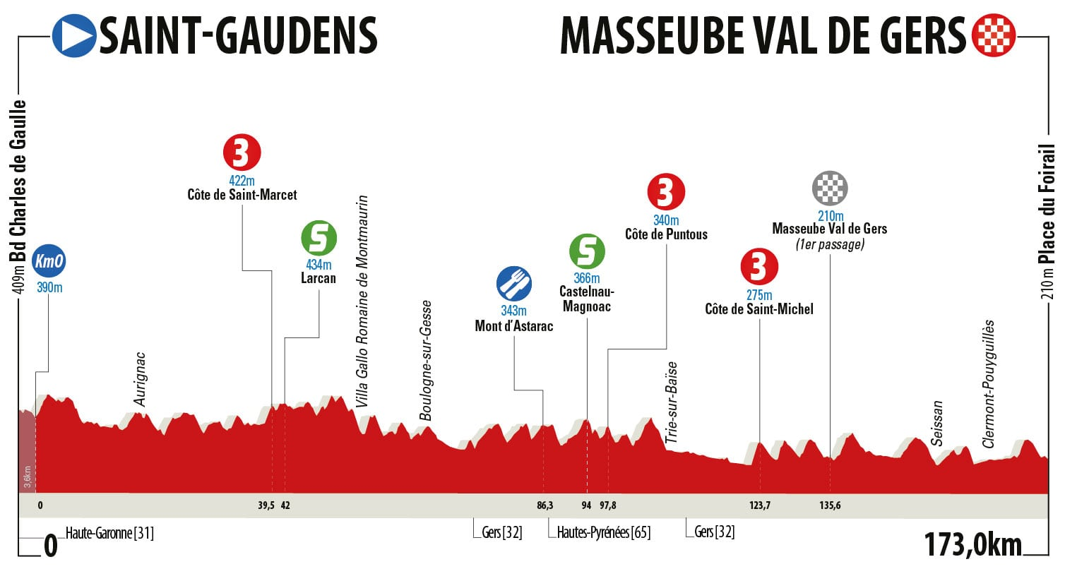 Saint Gaudens – Masseube Val de Gers. 173 kms.