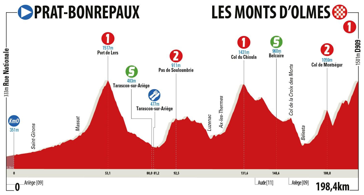 Prat Bonrepaux – Les Monts d´Olmes. 198,4 kms.