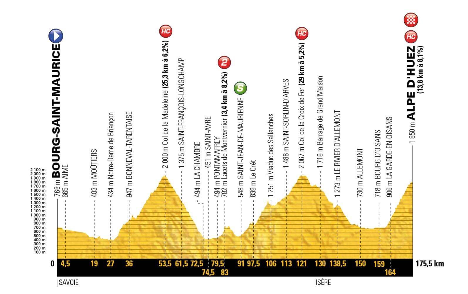 Bourg-Saint-Maurice Les Arcs – L´Alpe d´Huez. 175 kms.