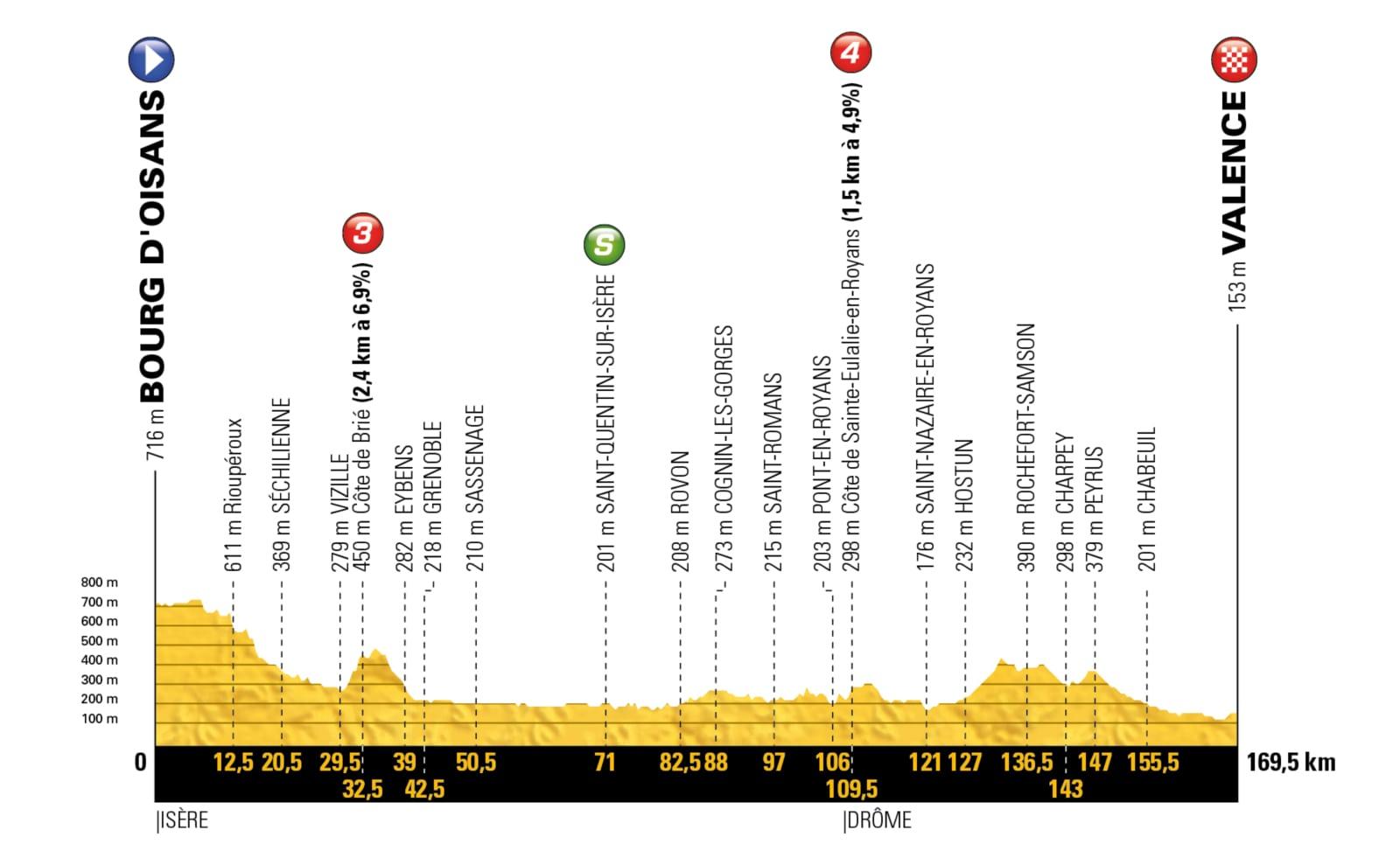 Bourg d'Oisans – Valence. 169,5 kms.