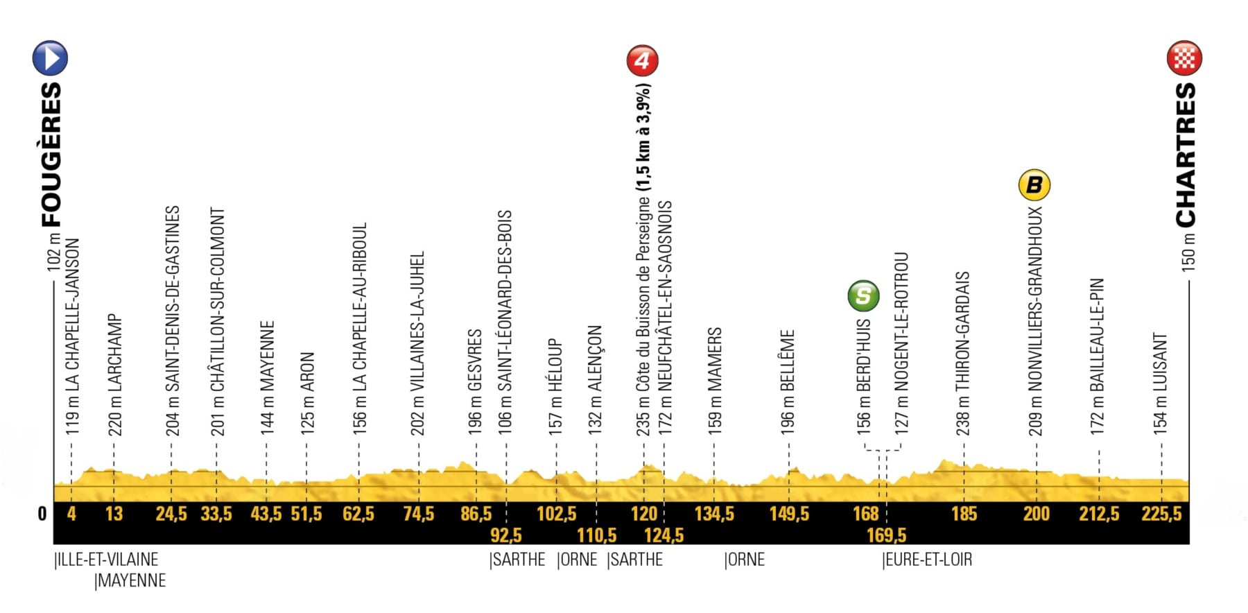 Fougères – Chartres. 231 kms.
