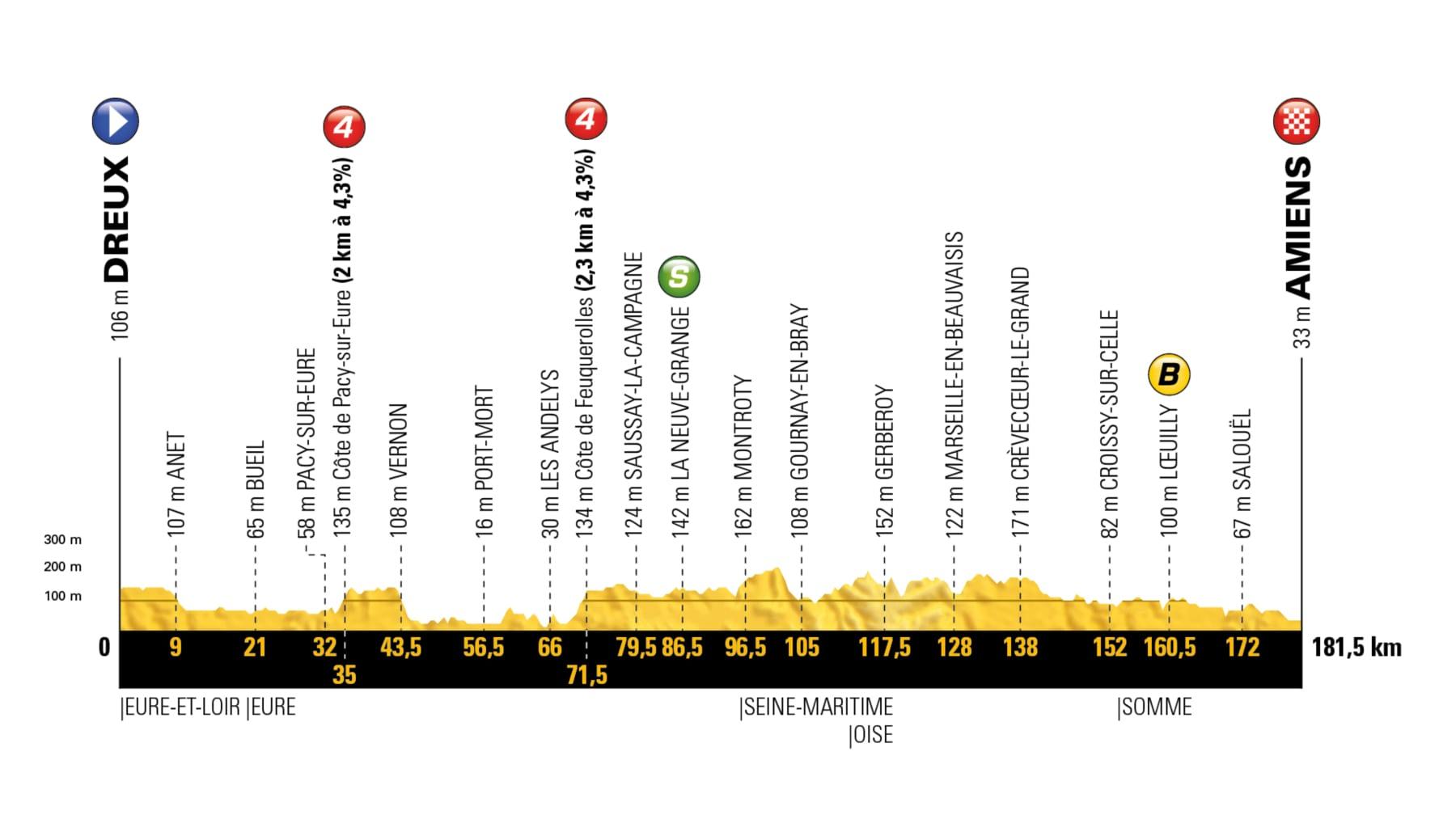Dreux – Amiens. 181 kms.