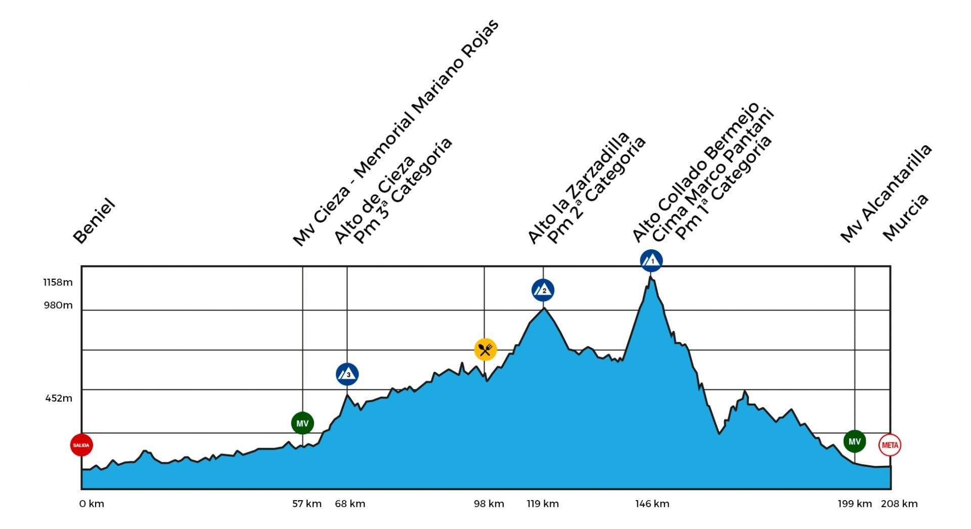Beniel – Murcia. 208,3 kms.