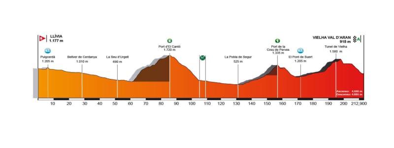 Llívia – Vielha Val D'Aran. Volta a Catalunya 2018.