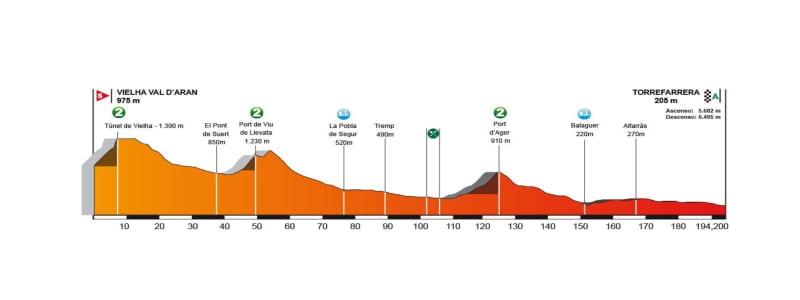 Vielha Val D'Aran – Torrefarrera. Volta a Catalunya 2018.