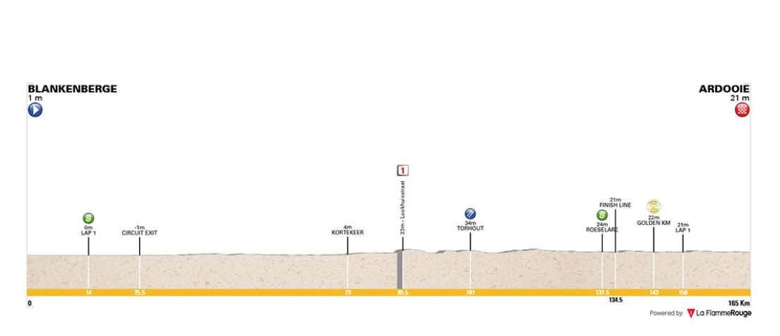 Blankenberge – Ardooie. 165,5 kms.