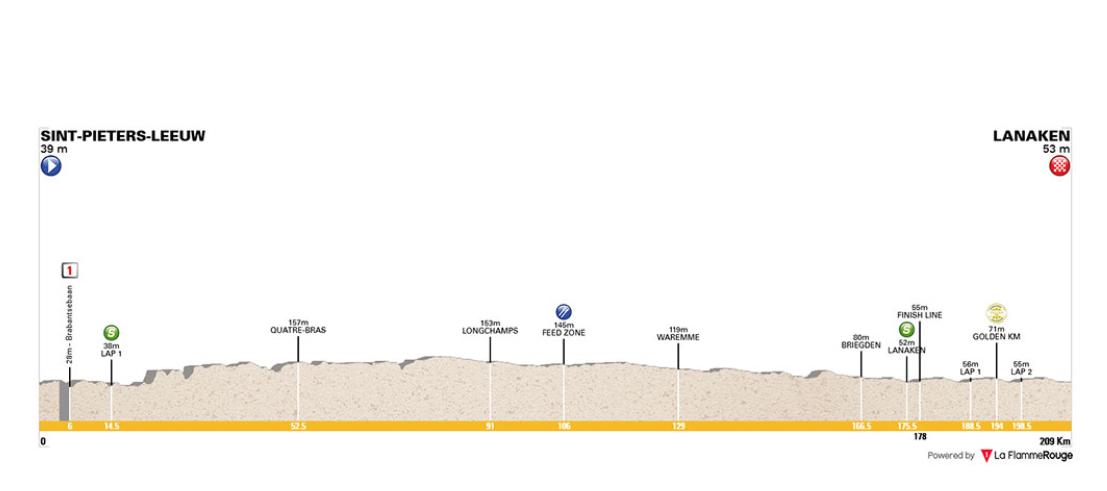 Sint-Pieters – Lanaken. 204,4 kms.
