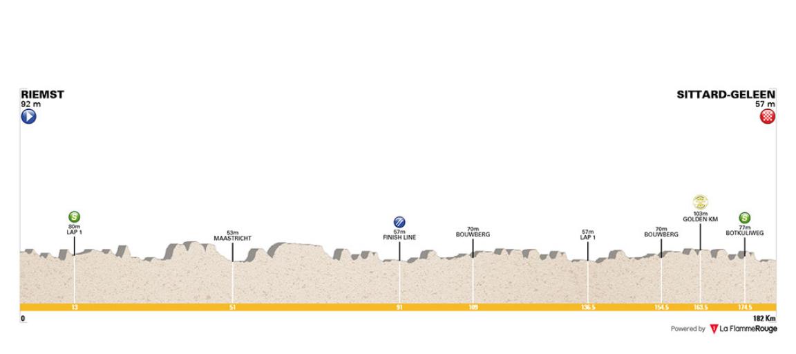 Riemst – Sittard-Geleen. 182,2 kms.