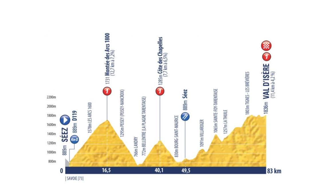 Perfil de la novena etapa del Tour del Porvenir entre Séez y Val d´Itere de 83 kms