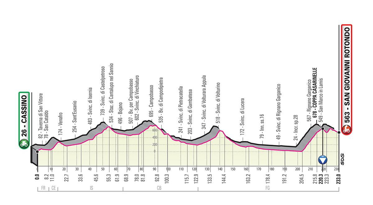 Cassino – San Giovanni Rotondo. 233 kms.