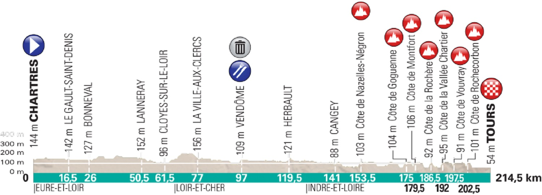 París – Tours. 214,5 kilómetros.
