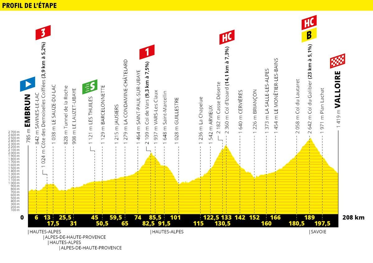 Embrun – Valloire. 207 kms.