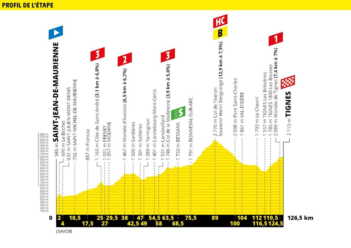 Saint-Jean de Maurienne – Tignes. 123 kms.
