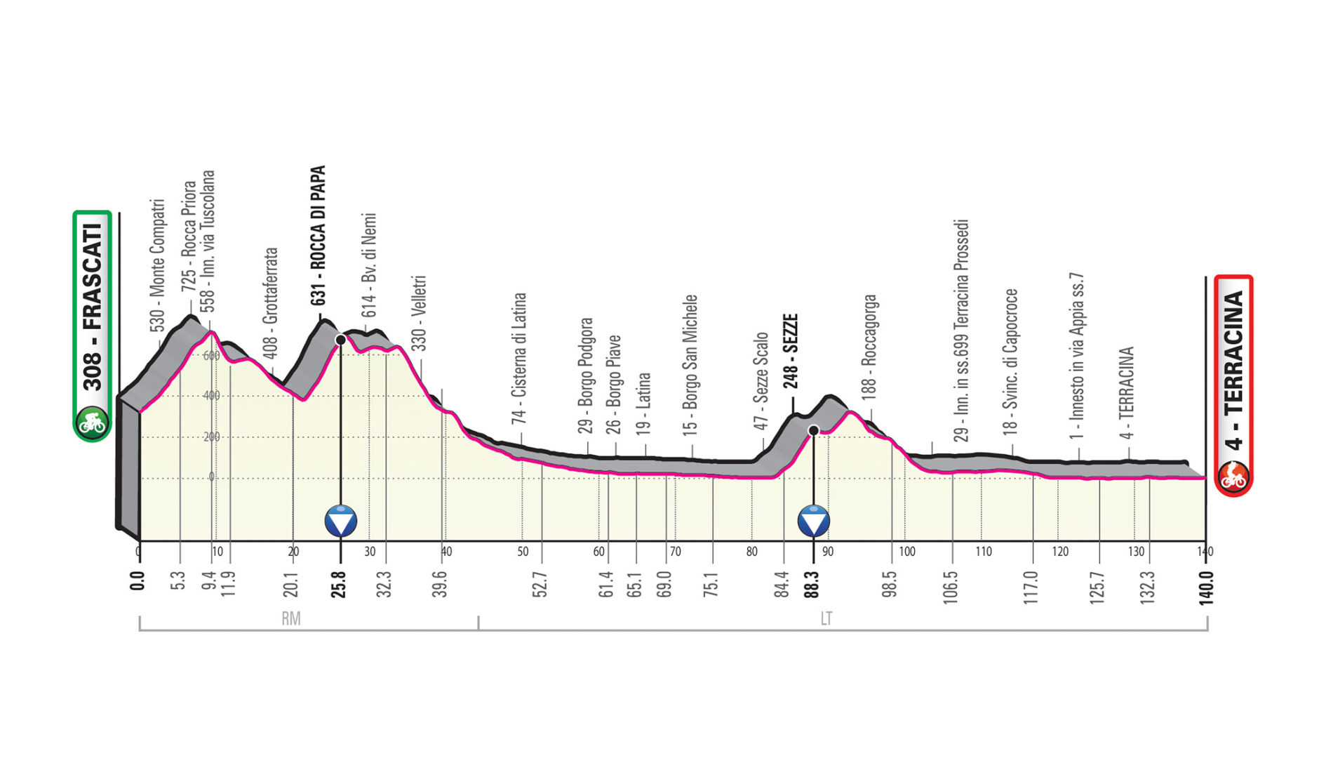 Frascati – Terracina. 140 kms.