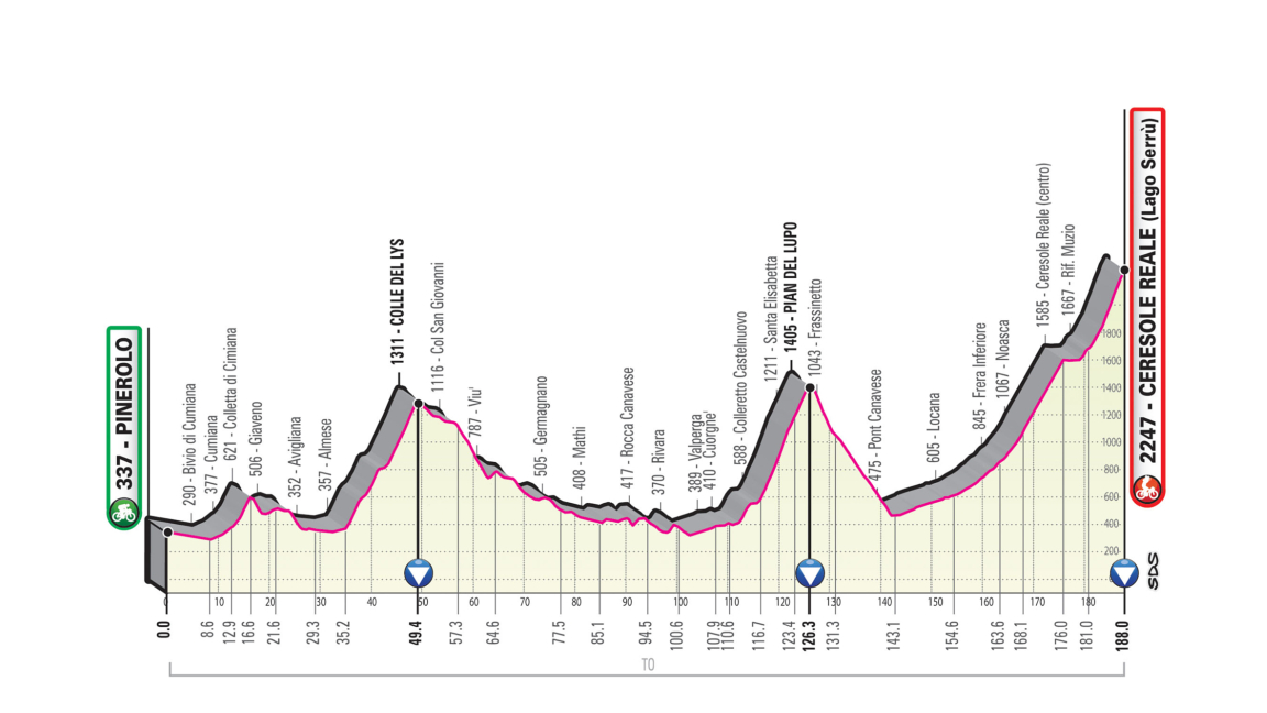 Pinerolo – Ceresolo Reale. 188 kms.
