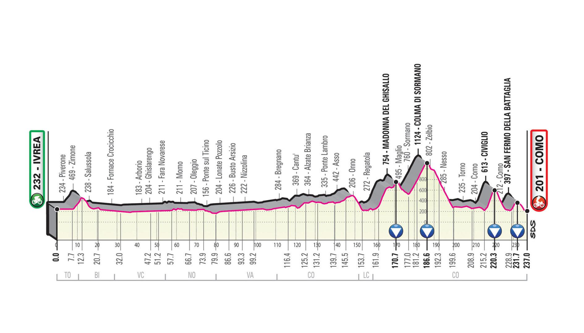 Ivrea – Como. 237 kms.