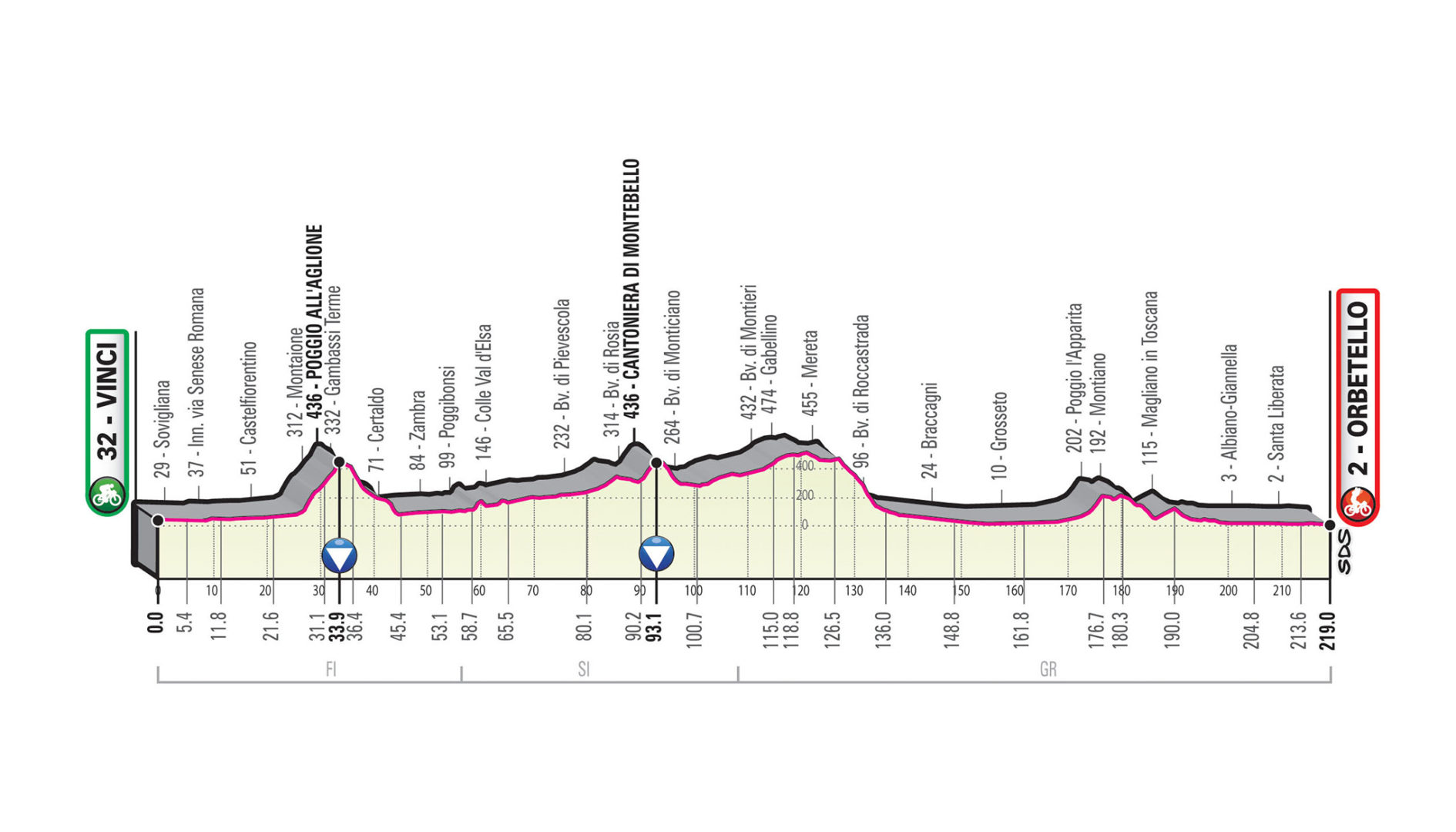 Vinci – Orbetello. 219 kms.