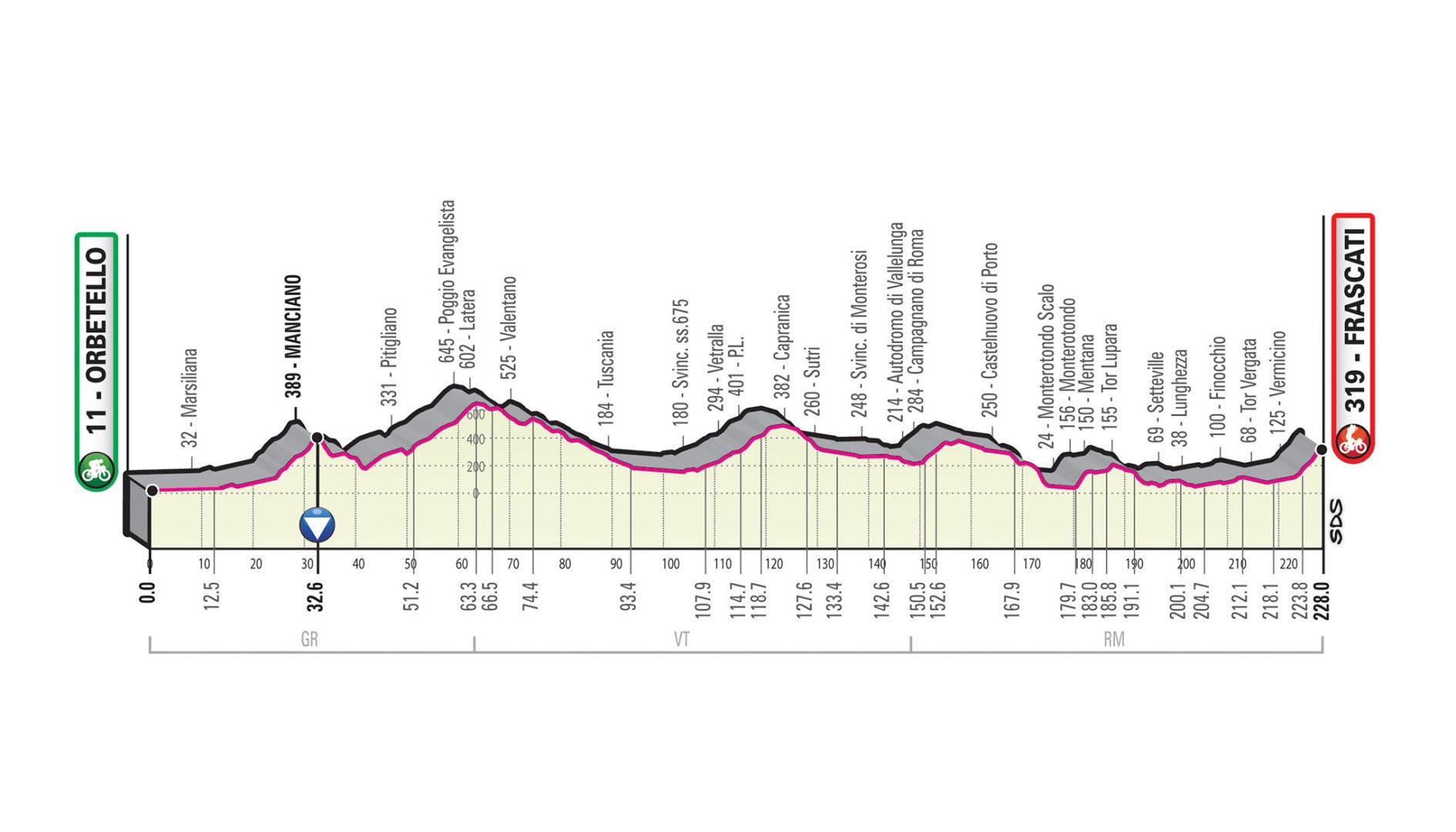 Orbetello – Frascati. 228 kms.