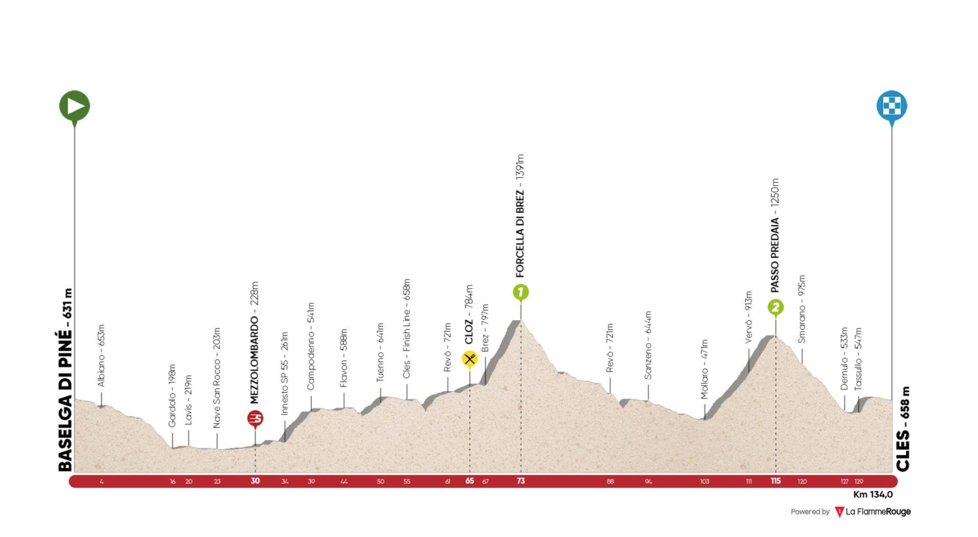 Baselga di Pinè – Cles. 134 kms.
