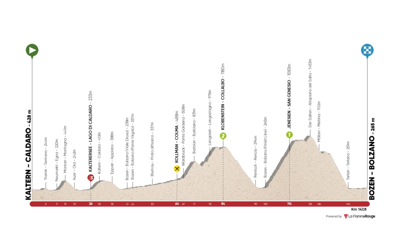 Caldaro – Bolzano. 147 kms