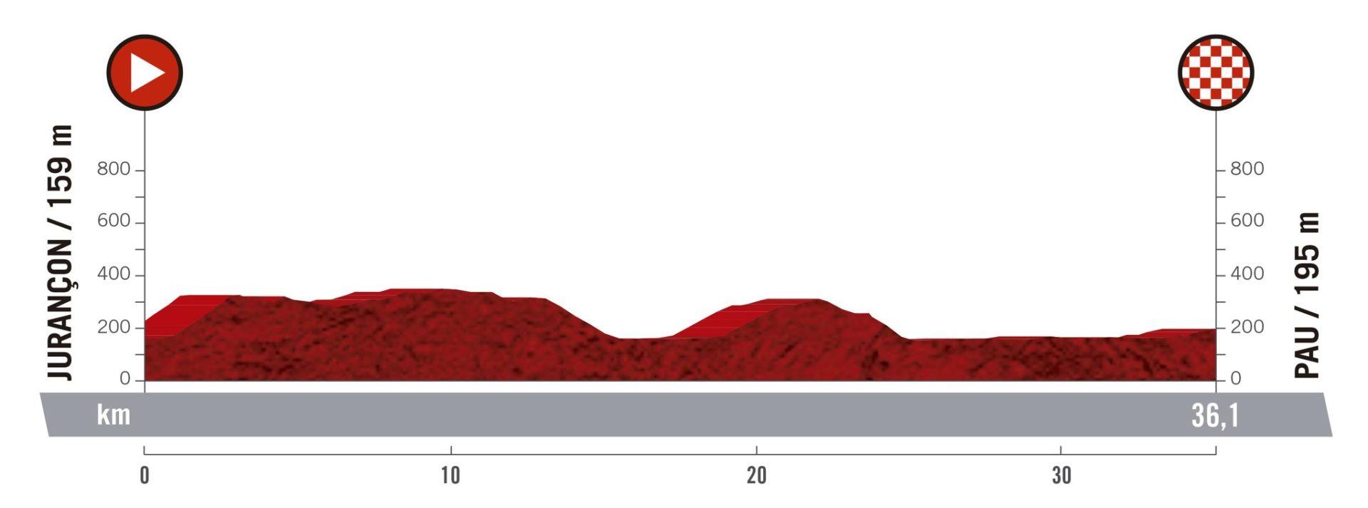 Jurançon – Pau. 36,1 kms