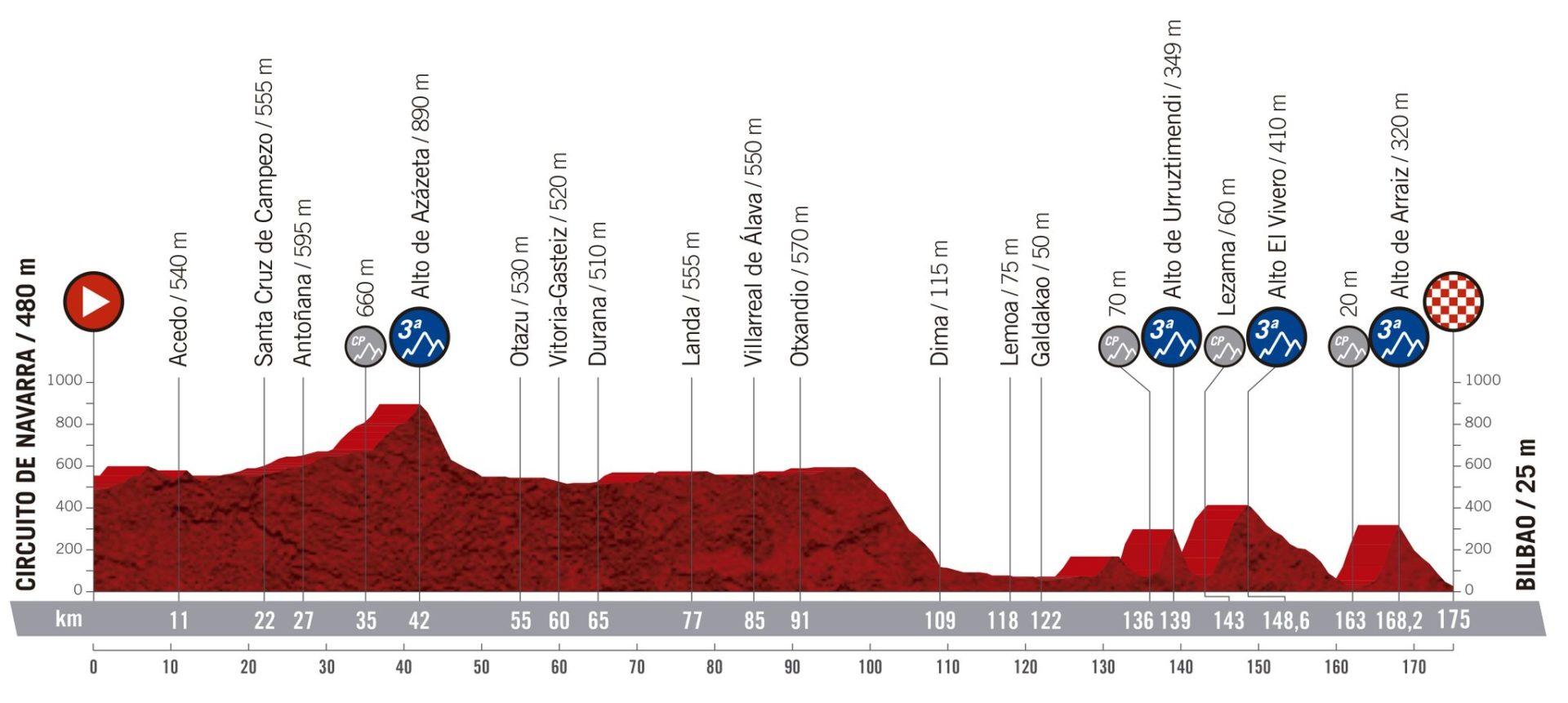 Circuito de Navarra – Bilbao. 175 kms