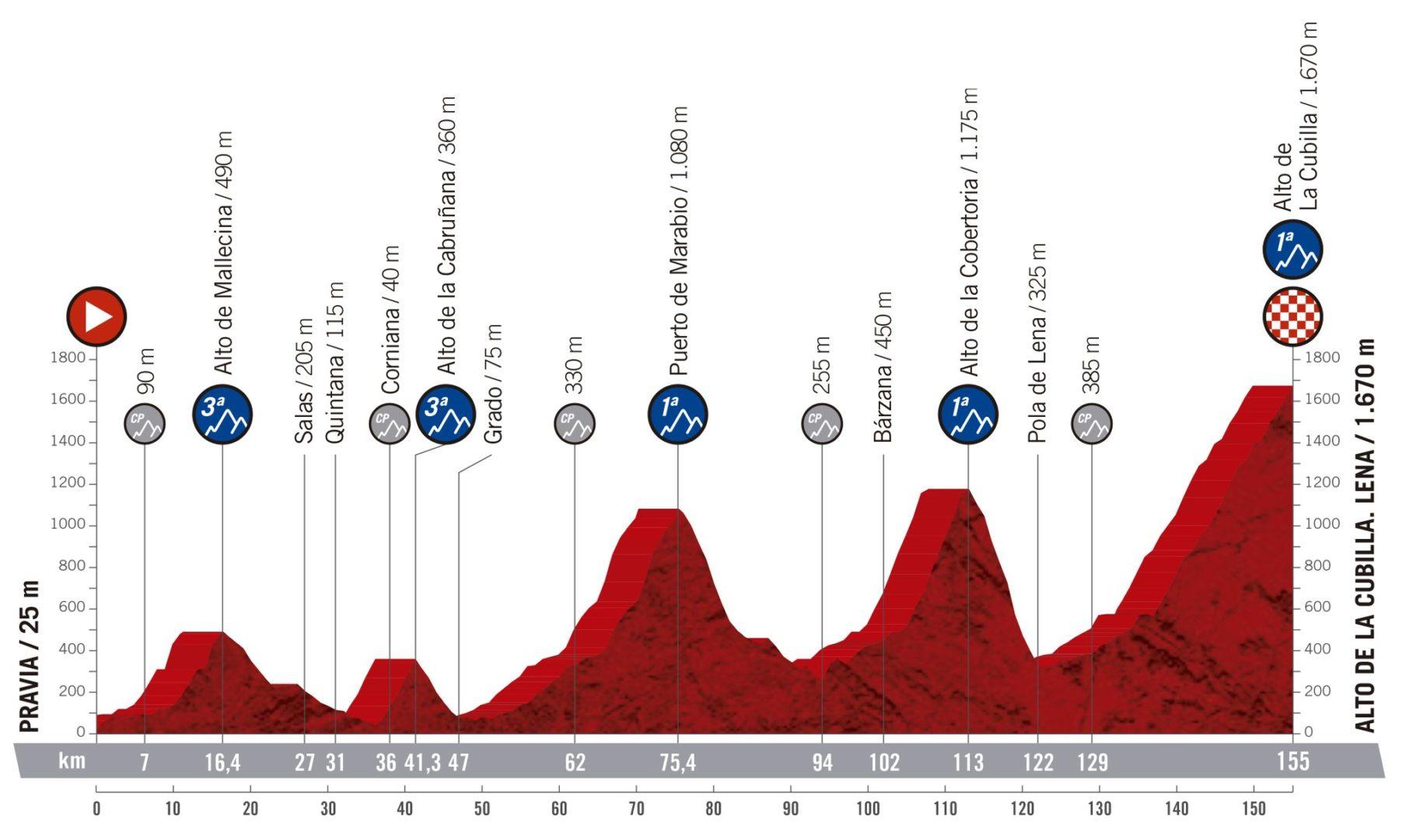Pravia - Alto de la Cubilla. La Vuelta 2019.