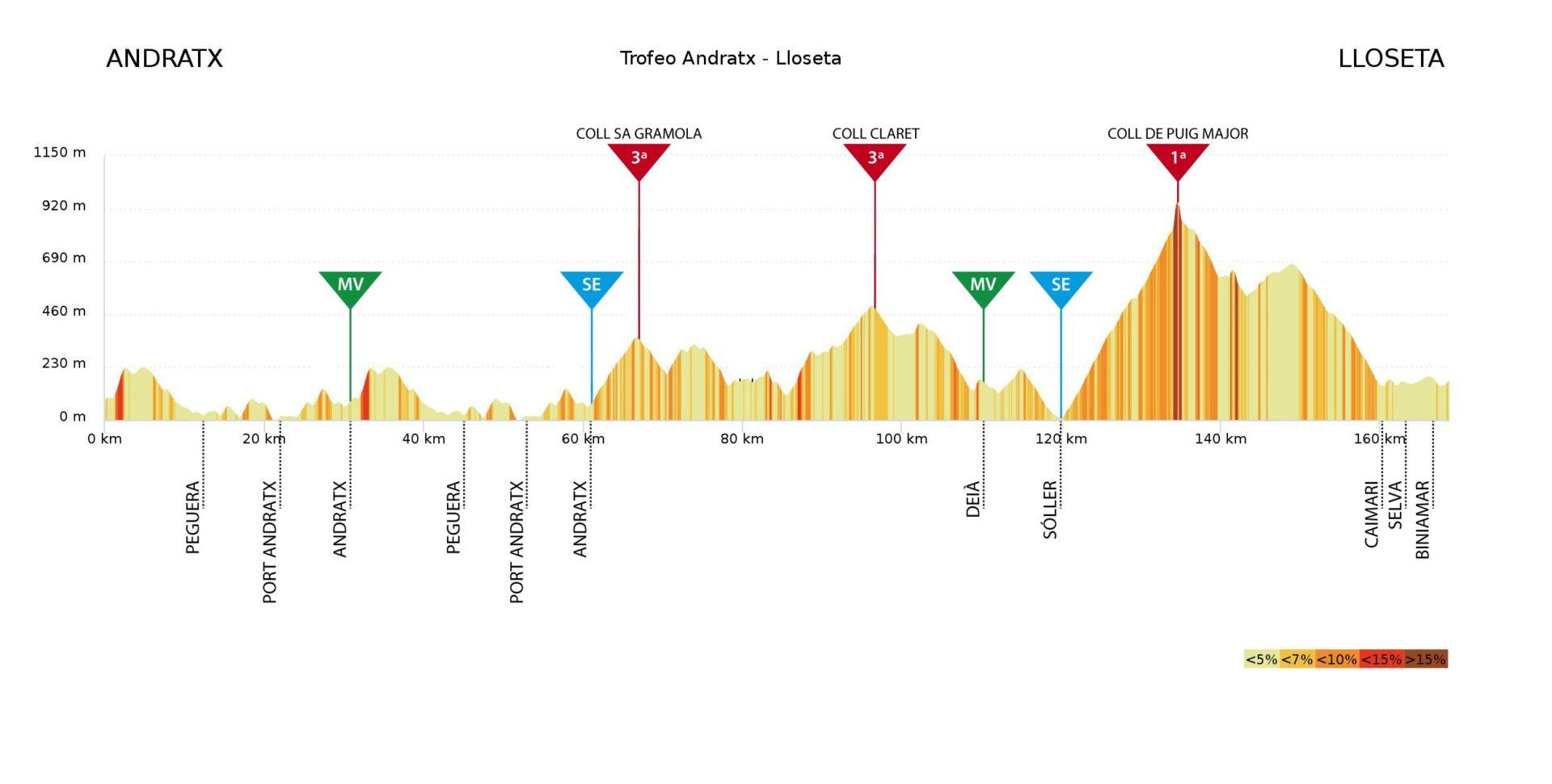 Trofeo Andratx – Lloseta. 172,4 km