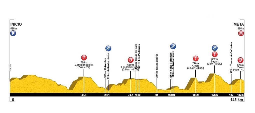 Valle Ayora – Cofrentes. 145 kilómetros