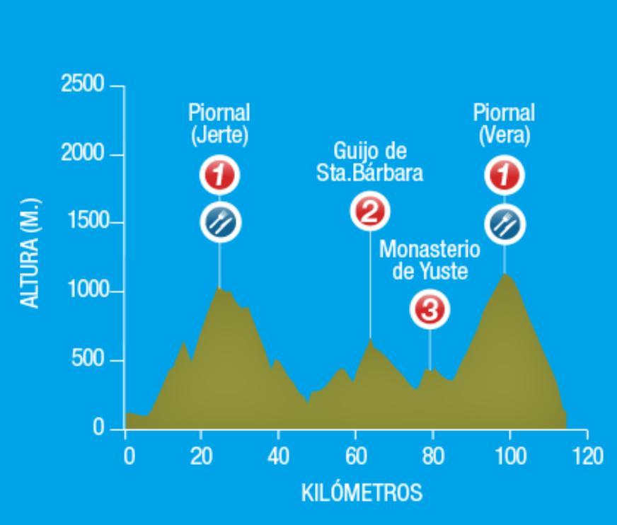 La Vera – Balneario del Jerte. 117 kms