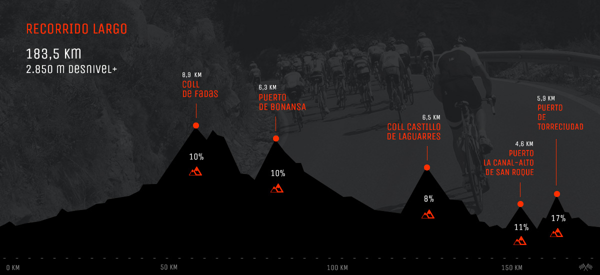 Graus – Graus. 183,5 kms