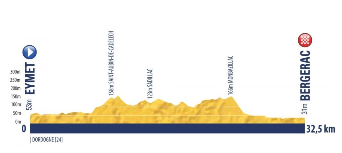 Eymet – Bergerac. 32,5 kms