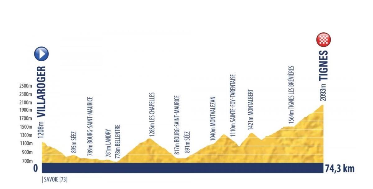 Villaroger – Tignes. 74,3 kms