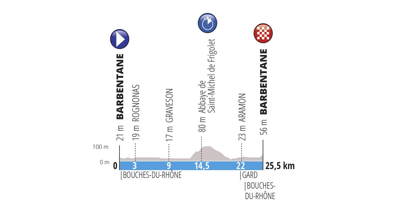 Barbentane – Barbentane. 25,5 kms
