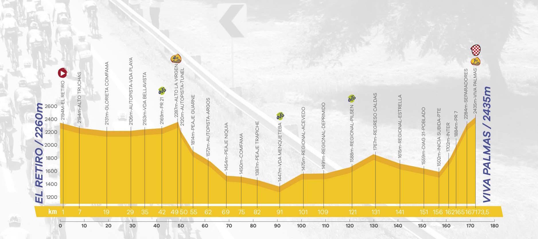 El Retiro – Viva Palmas. 173 kms