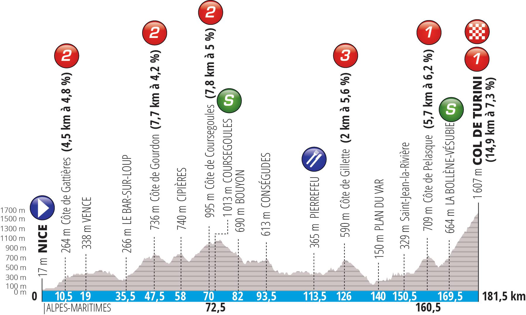 Niza – Col de Turini. 181,5 kms