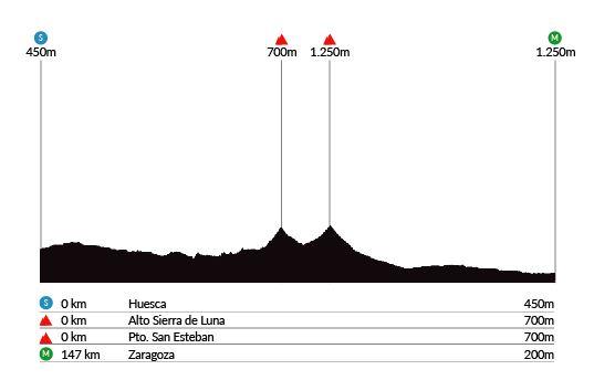 Huesca – Zaragoza. 147kms.