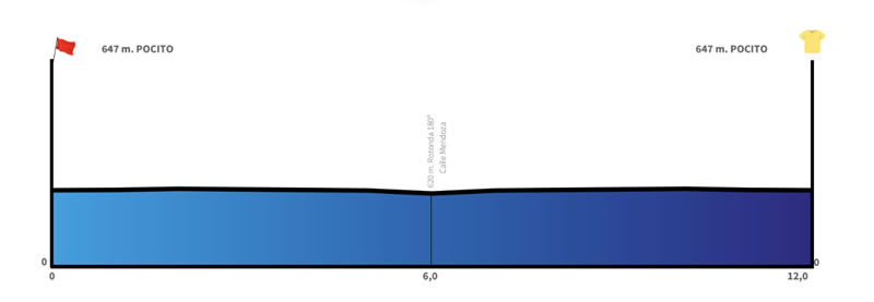 Pocito – Pocito. 12 kms