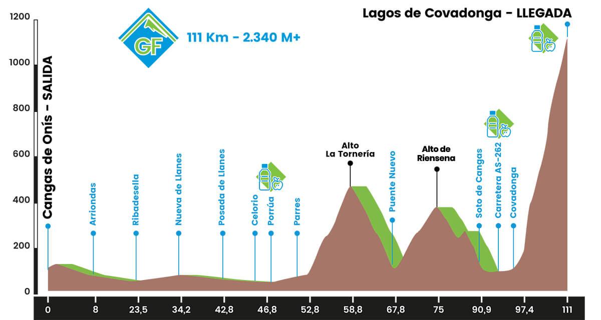 Cangas de Onís – Lagos de Covadonga. 111 kms