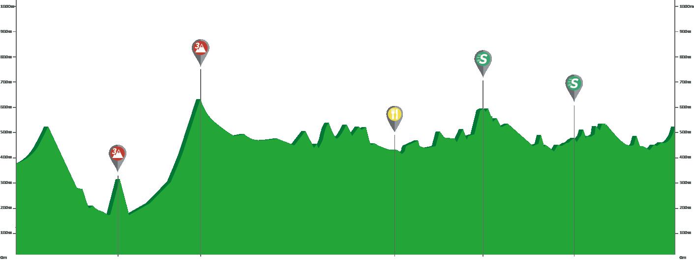 Zumárraga – Gorraiz. 149,5 kms