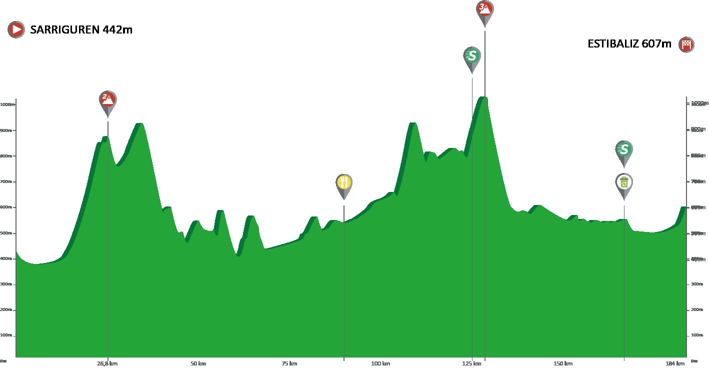 Sarriguren – Estibaliz. 191,4 kms