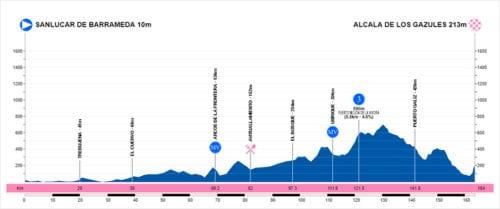 Vuelta Andalucía
