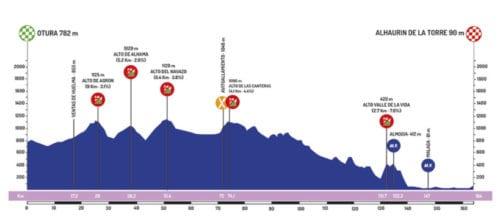 Vuelta Andalucía 2019