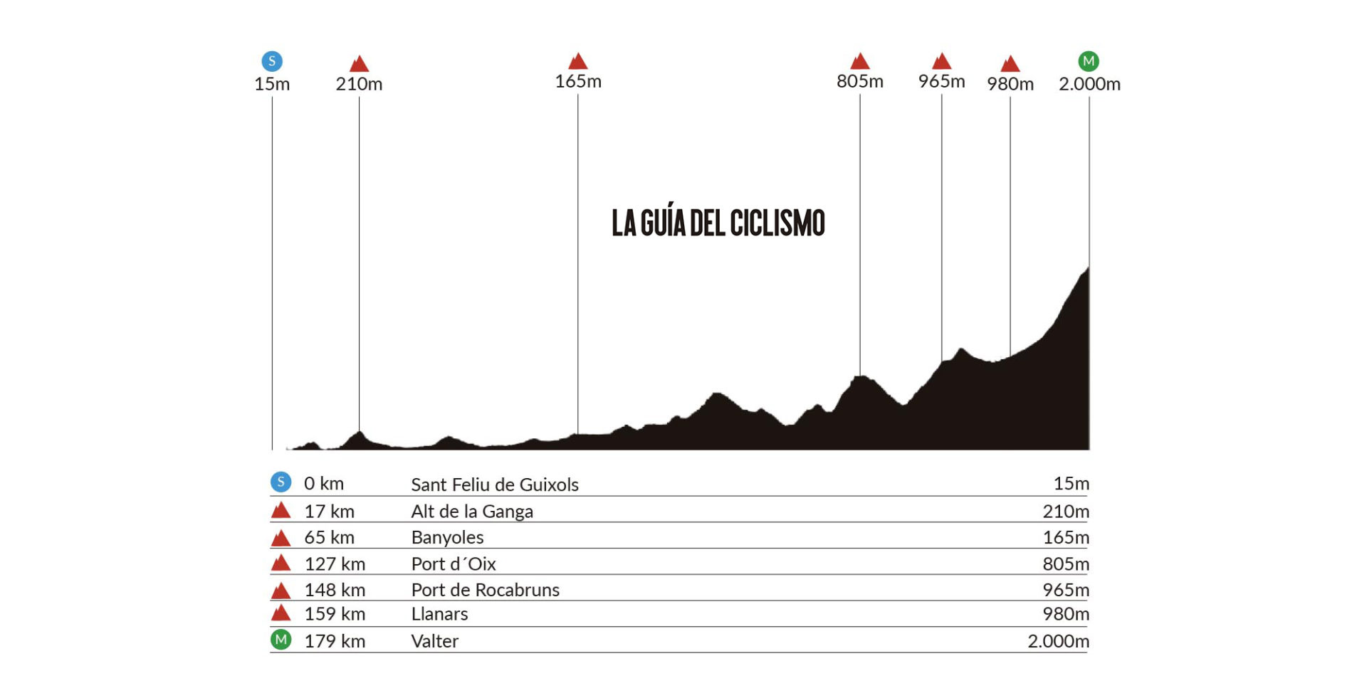 Sant Feliu de Guíxols – Vallter 2000. 179 kms