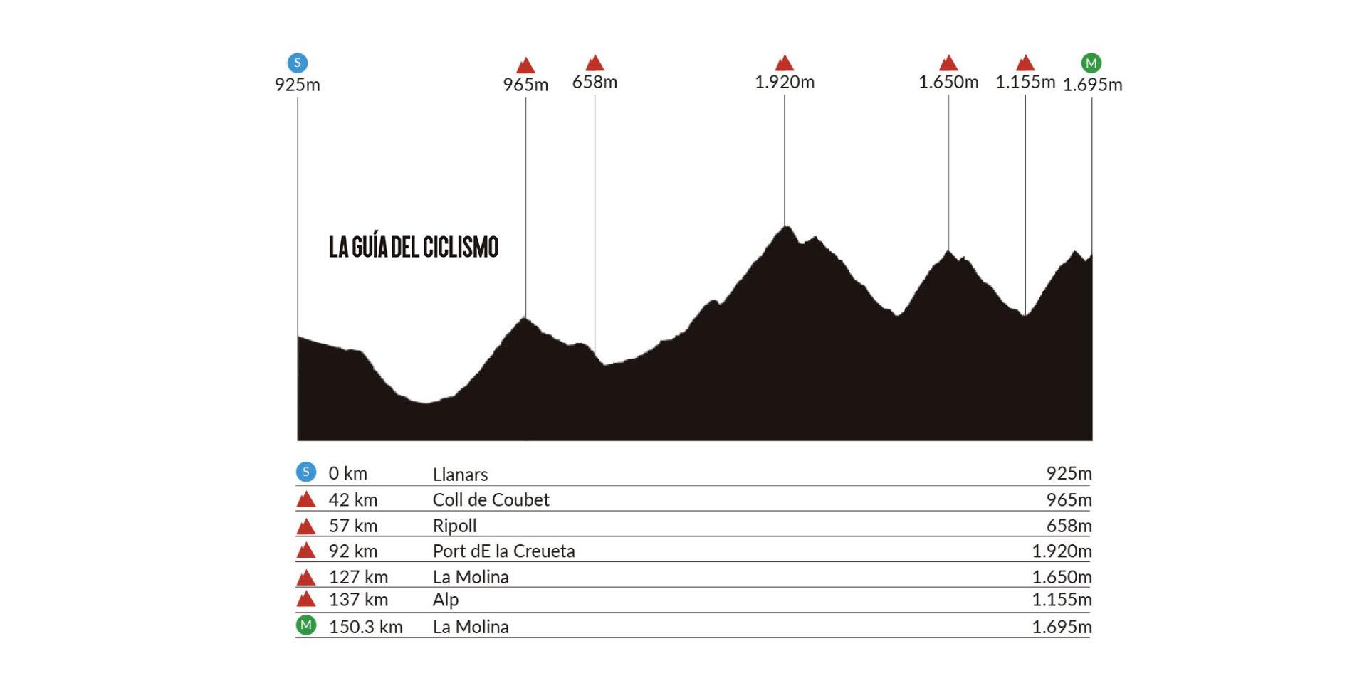 Llanars – La Molina. 150,3 kms